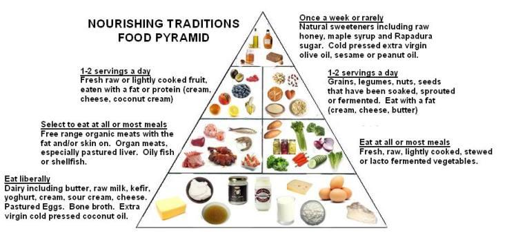 WAPF+food+pyramid